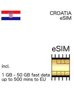 eSIM Croatia
