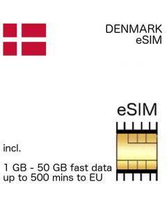 eSIM Denmark