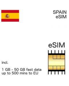 eSIM Spain