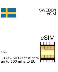 eSIM Sweden